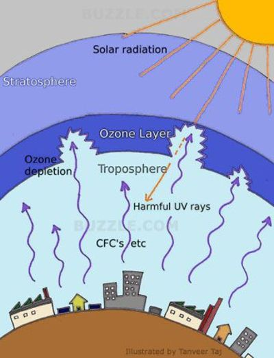 the different factors contributing to the depletion of the atmospheric ozone layer