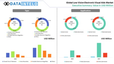 Low Vision Electronic Visual Aids Market