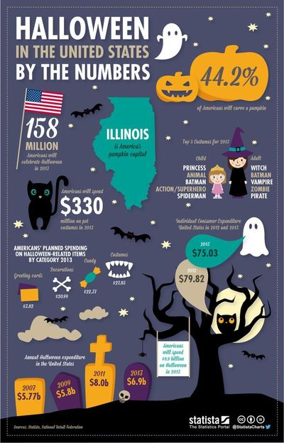 This chart gives an overview of Halloween in the United States by the numbers. #infographic