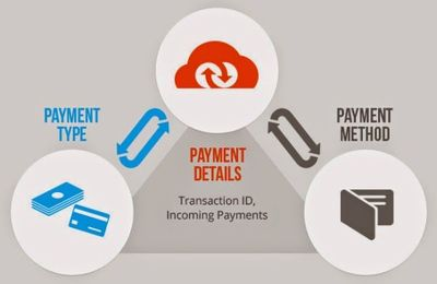 How Microsoft Dynamics NAV Is Beneficial For Magento eCommerce Platform?