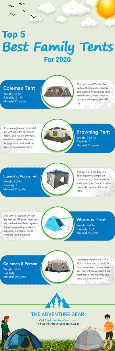 Top 5 Best Family Camping Tents
