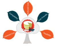 3i Planet Academy is a Cake PHP Framework Training Institutes in Udaipur. And We Provides Full Cake PHP Framework Training in Udaipur.