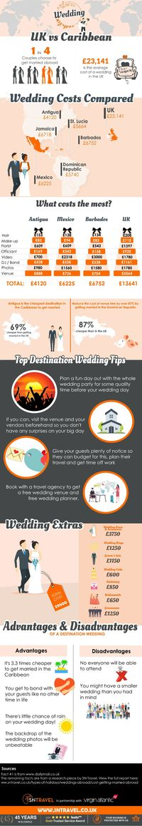 The Cost of a Wedding - UK vs Caribbean - Virgin Atlantic and SN Travel Destination Weddings.jpg