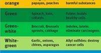 This chart lets you know the benefits of the different colors of different food groups and how they benefit your body! #health #nutrition