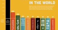 a look at the Top 10 Books read in the last 50 years. What's your favorite book in this list? What book didn't make the list that you think should have? What's your top 10 list?