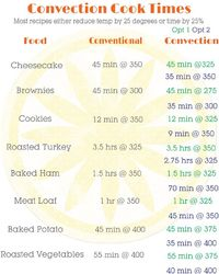 Convection Cooking Conversion {Printable} on kleinworthco.com