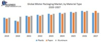Global Blister Packaging Market was valued at US$ 21.61 Bn in 2018 and is expected to reach US$ 35.9 Bn by 2026, at a CAGR of 7.52% during a forecast period.