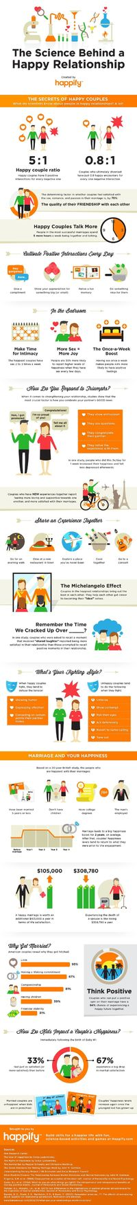 The Secrets of Happy Couples by happify #Infographic #Happiness #Relationships Interesting Statistics