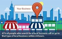 Do you want to spread your local area business services in your local community? Then Workslocal is a perfect choice for you, they provide complete local area marketing plans for your growing business. Their marketing team creates targeted advertising, pr...