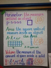 Could definitely use this when teaching perimeter area and volume. Would also be fun to have hanging in a classroom just for students to use a reference