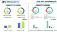 """Active Wound Care Market Global Industry Analysis, Size, Share, Growth, Trends, And Forecasts 2020�€""""2026"""