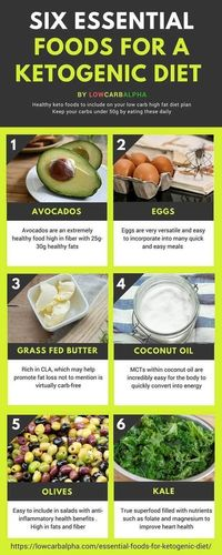 Six essential foods for a Ketogenic Diet #lowcarb #keto #LCHF #lowcarbalpha #atkinsdietforbeginners