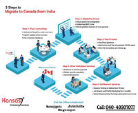 Whether you are a student, skilled professional or a family planning to move to Canada for any purpose, our visa services have got you covered with every aspect of the journey. Let the experts of Kansas Overseas Careers guide you in obtaining opportunitie...
