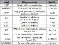 α1-Antitrypsin Clearance ELISA Kit