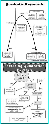 factoring and quadratics reference sheets