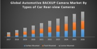 Global Automotive Backup Camera Market was valued US$ XXX Mn in 2017 and is expected to reach US$ XXX Mn by 2026 at a CAGR of about XX% during a forecast.