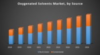 Oxygenated-Solvents-Market-by-Source.png