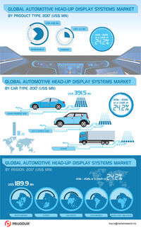 Automotive Head-Up Display Systems Market Witnessed CAGR of 24% By 2026
