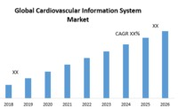 3 Global-Cardiovascular-Information-System-Market-2.png