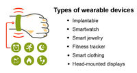 HOW MARKET OF WEARABLE DEVICES IS EXPERIENCING A GREAT COMPOSITE ANNUAL GROWTH RATE