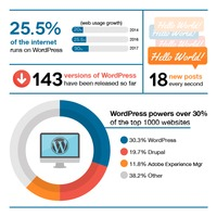 Get to know top 7 reasons as why you should choose #WordPress & best WordPress #development #services agency like #IBL #Infotech.