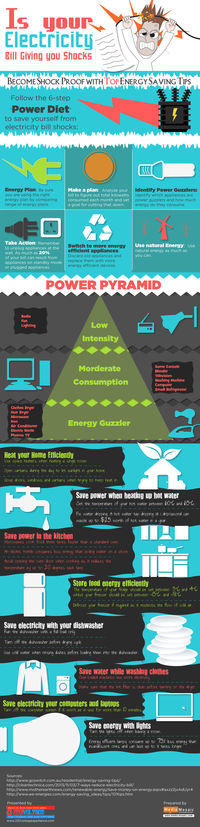 Is your Electricity Bill Giving you Shocks? www.220voltageappliance.com