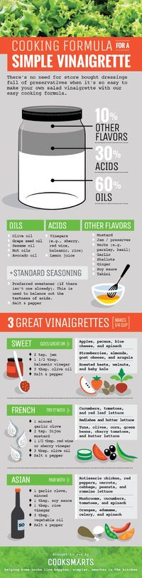 There's no need to spend money on packaged salad dressing, when making your own (preservatives-free) version is easy. Jess Dang at CookSmarts offers this handy