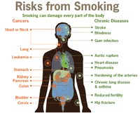 What are the risks of smoking